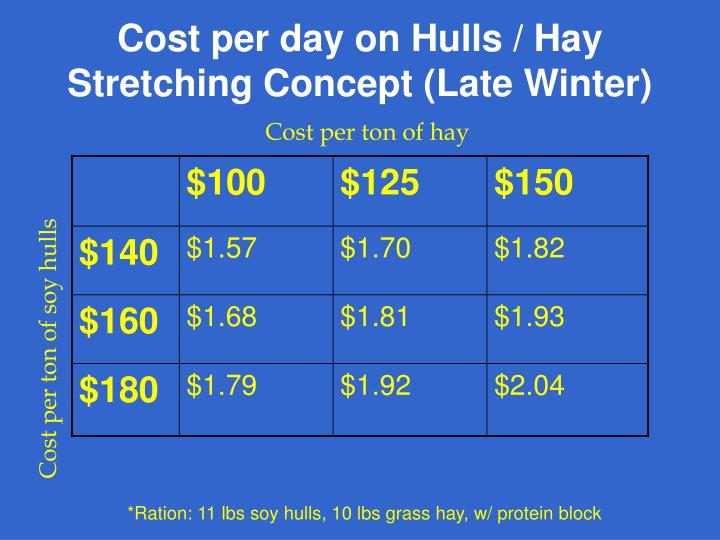 Cost per day on Hulls / Hay