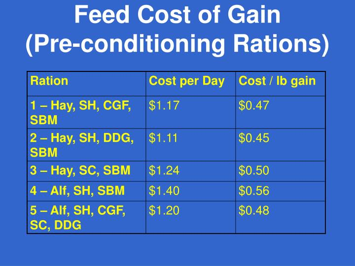 Feed Cost of Gain