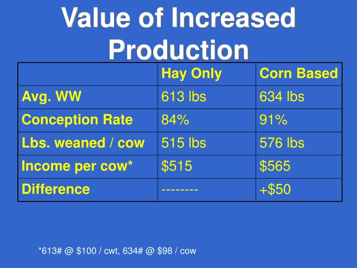 Value of Increased Production