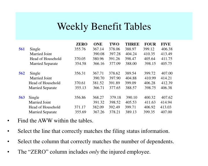 Weekly Benefit Tables