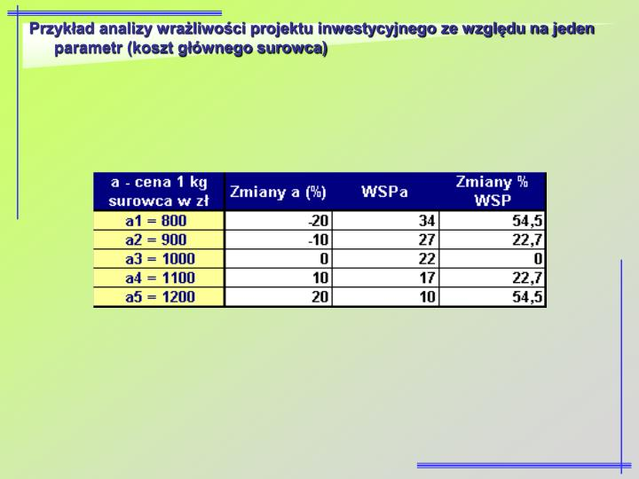 Przykład analizy wrażliwości projektu inwestycyjnego ze względu na jeden parametr (koszt głównego surowca)