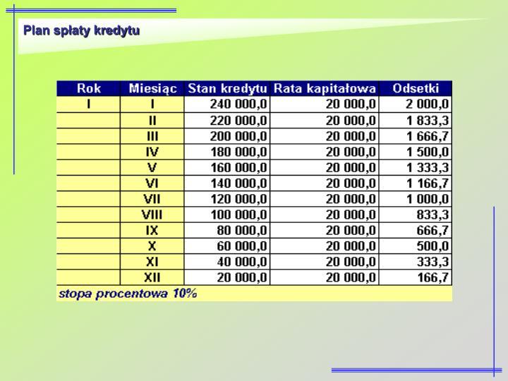 Plan spłaty kredytu