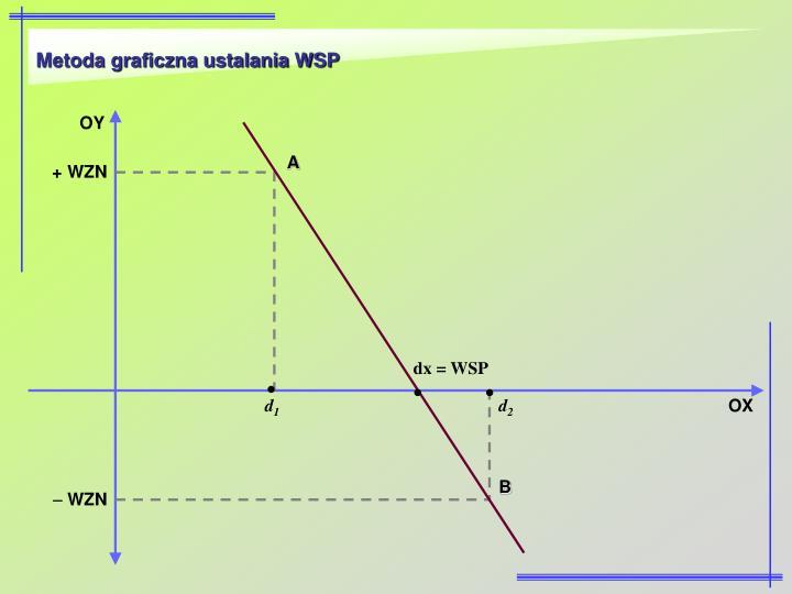 Metoda graficzna ustalania WSP