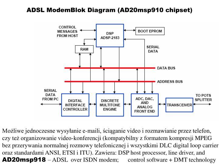 ADSL ModemBlok Diagram (AD20msp910 chipset)