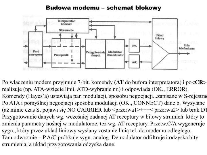 Budowa modemu – schemat blokowy