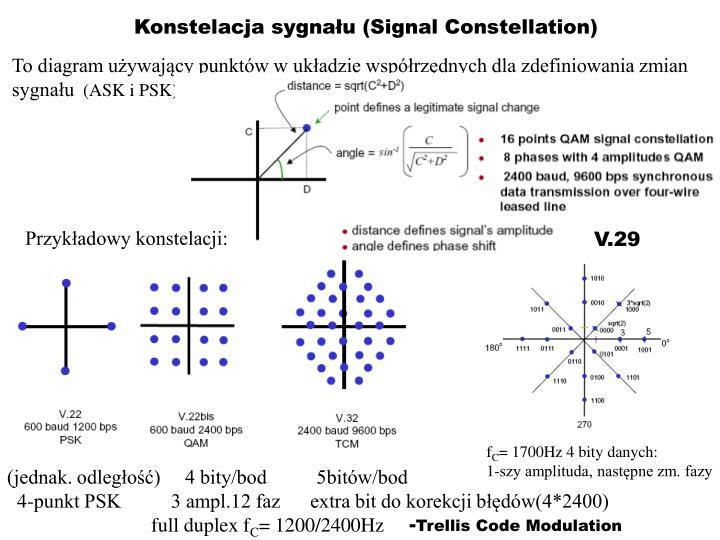 Konstelacja sygnału (Signal Constellation)