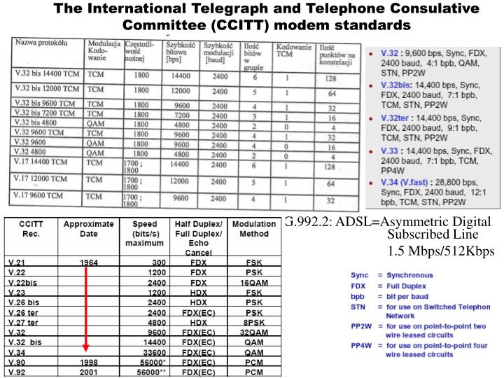 The International Telegraph and Telephone Consulative Committee (CCITT) modem standards