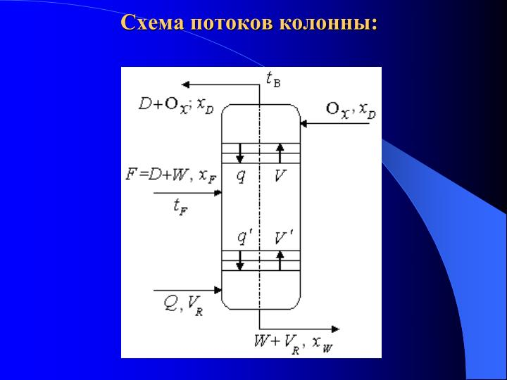 Схема потоков колонны:
