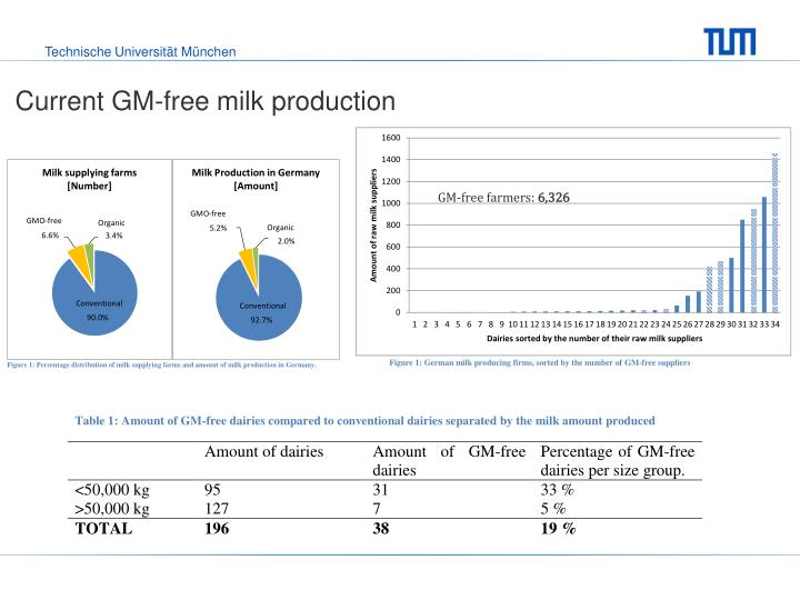 Current GM-free milk production