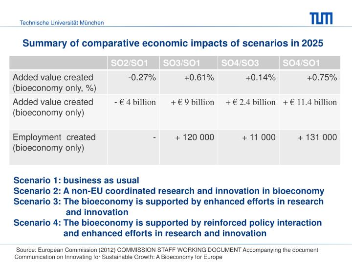 Summary of comparative economic impacts of scenarios in 2025