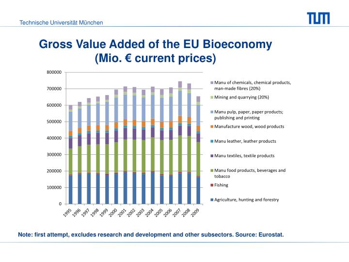 Gross Value Added of the EU
