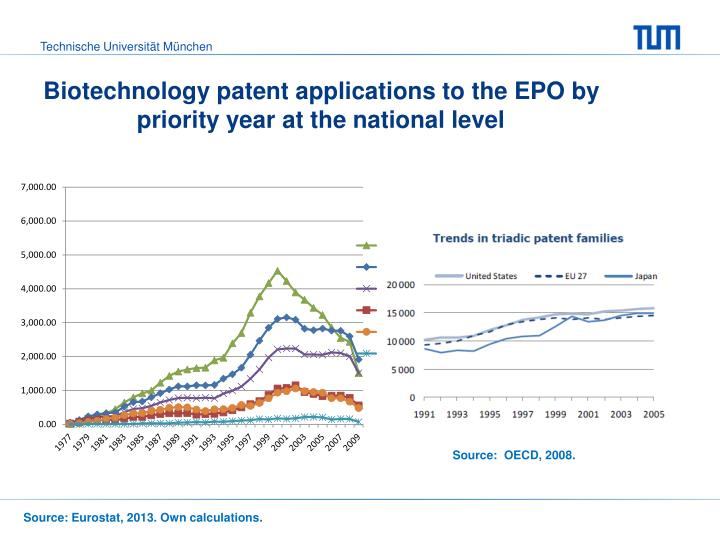 Biotechnology patent applications to the EPO by priority year at the national level
