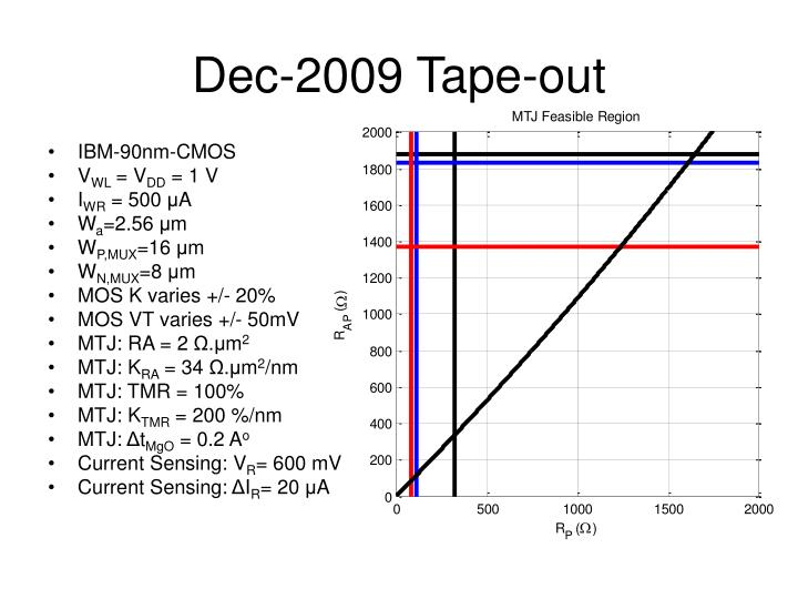 Dec-2009 Tape-out