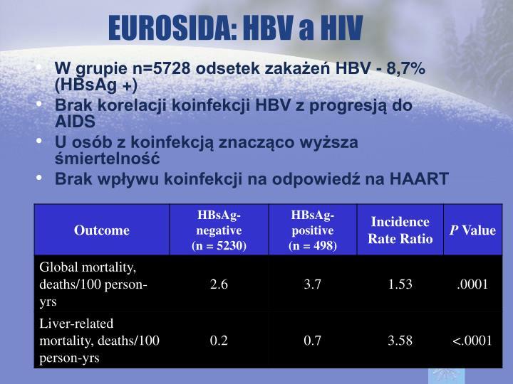 EUROSIDA: HBV a HIV