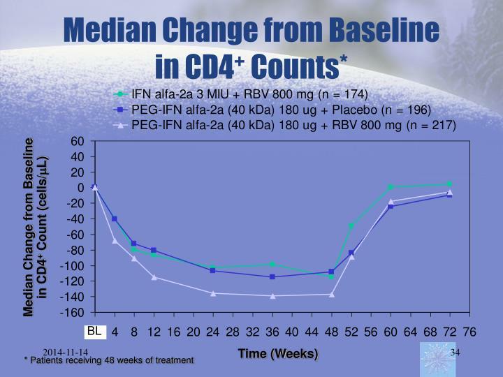 Median Change from Baseline