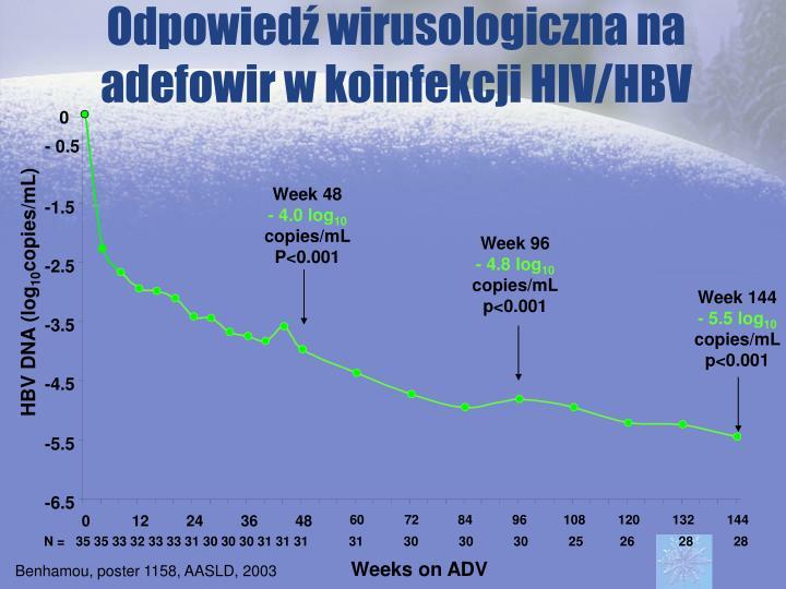 Odpowiedź wirusologiczna na adefowir w koinfekcji HIV/HBV
