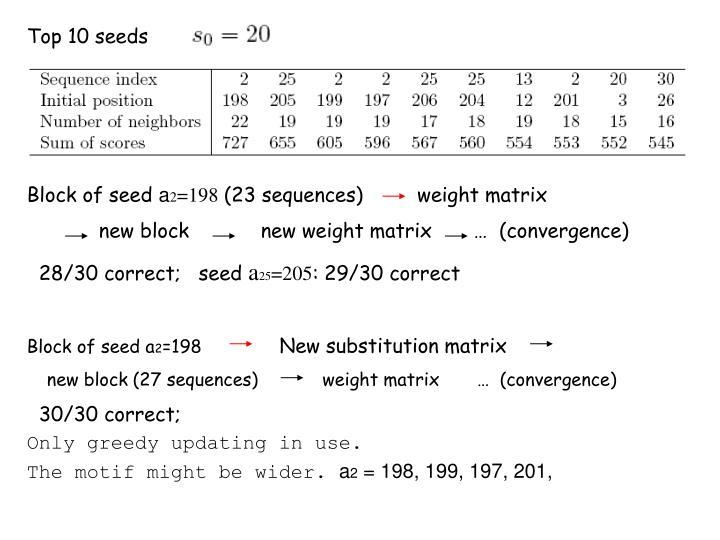 Top 10 seeds