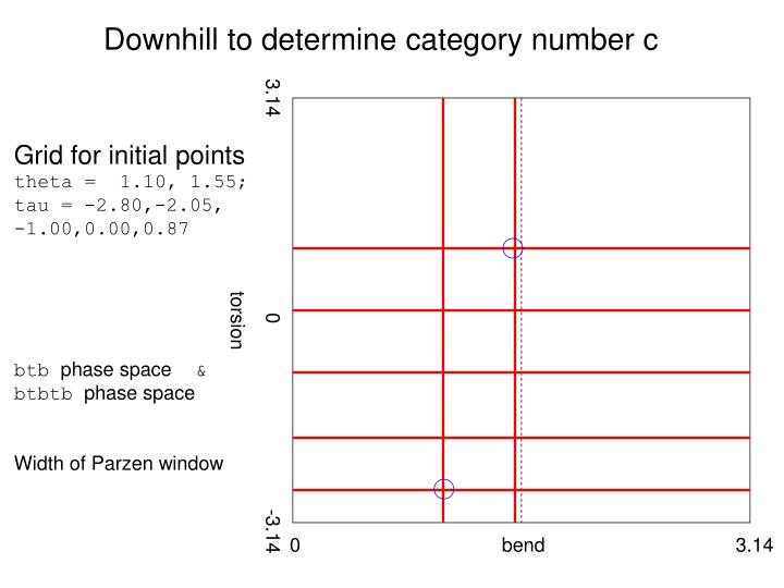 Downhill to determine category number c