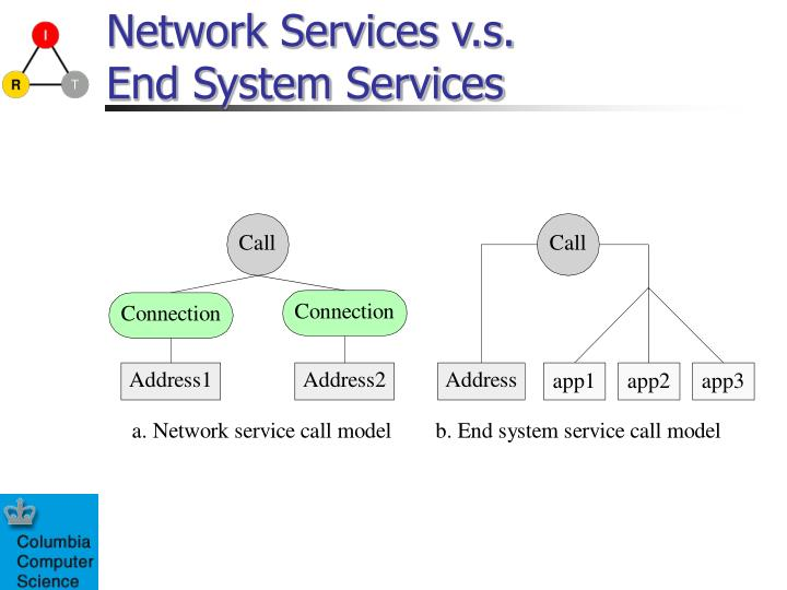 Network Services v.s.