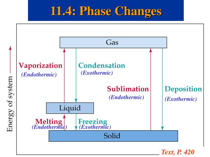 11.4: Phase Changes