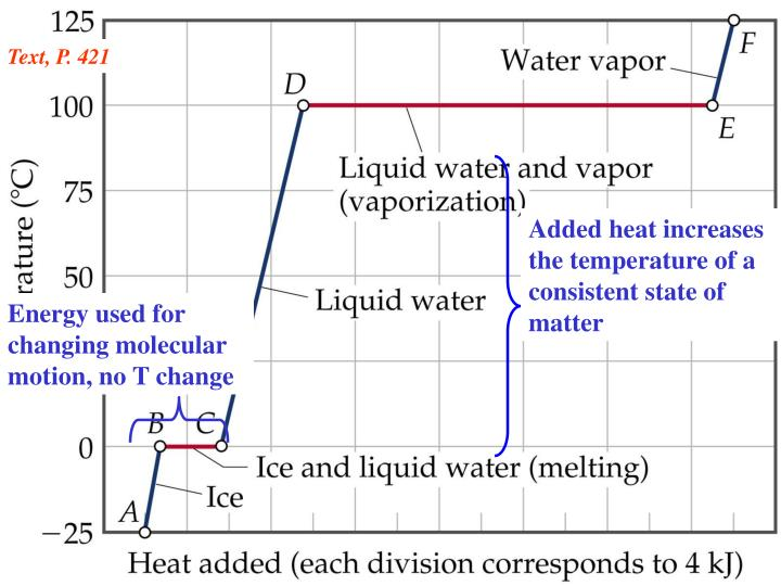 Added heat increases the temperature of a consistent state of matter
