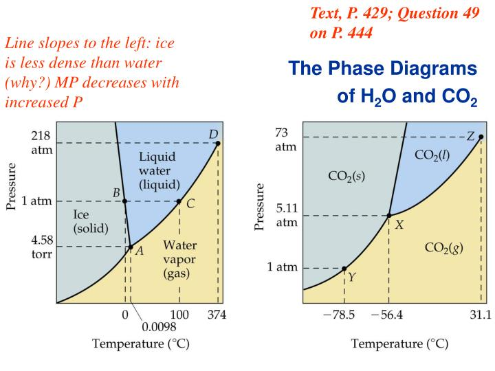 Line slopes to the left: ice is less dense than water (why?) MP decreases with increased P