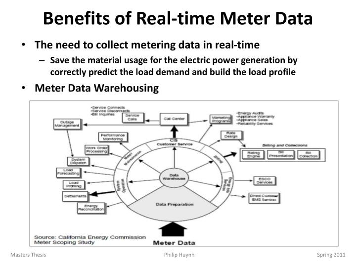 Benefits of Real-time Meter Data