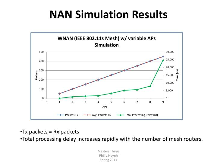 NAN Simulation Results
