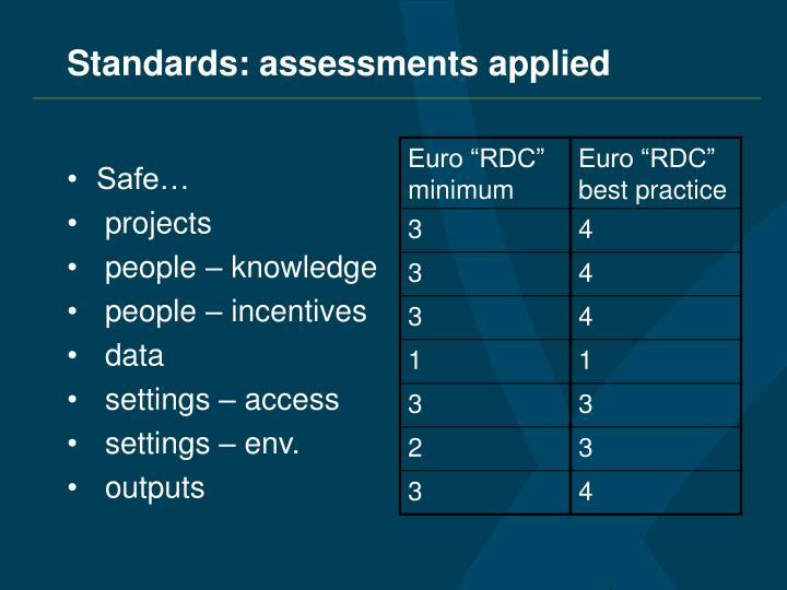 Standards: assessments applied