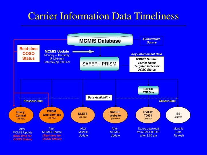 Carrier Information Data Timeliness