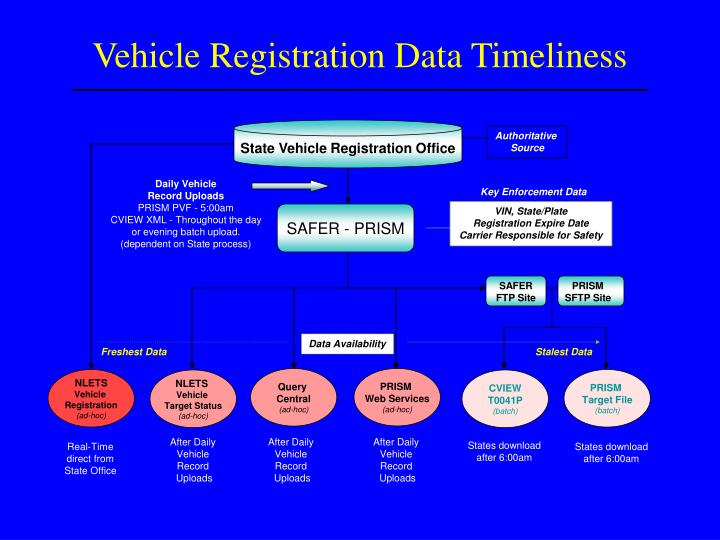 Vehicle Registration Data Timeliness