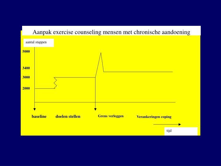 Aanpak exercise counseling mensen met chronische aandoening