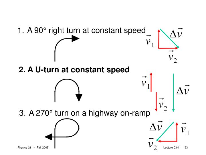 1. A 90° right turn at constant speed