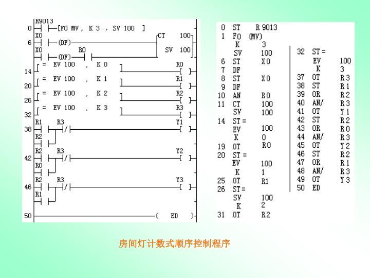 房间灯计数式顺序控制程序