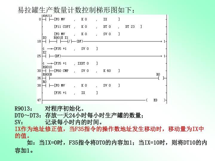 易拉罐生产数量计数控制梯形图如下: