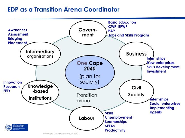 EDP as a Transition Arena Coordinator