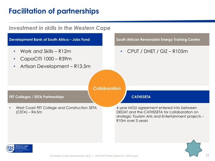 Facilitation of partnerships
