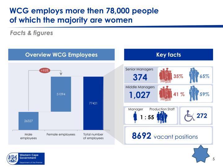 WCG employs more then 78,000 people