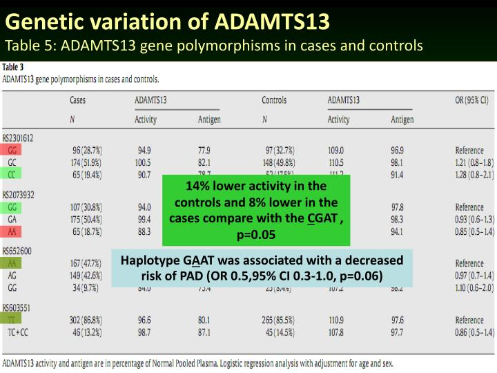 Genetic variation of ADAMTS13