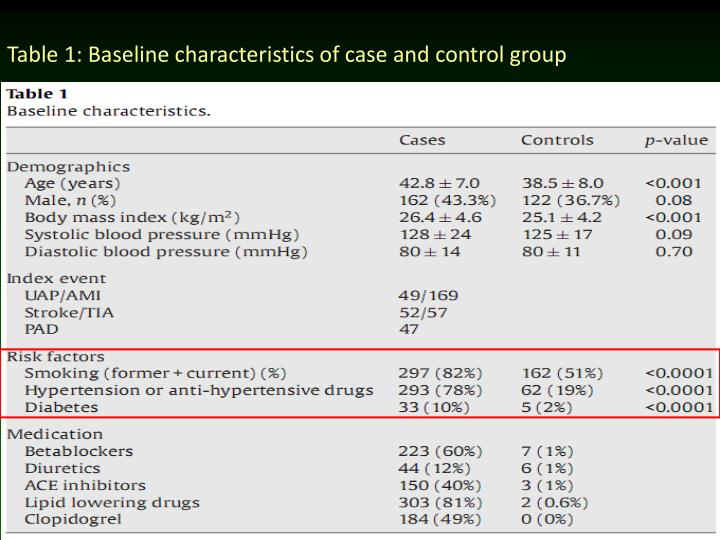 Table 1: Baseline characteristics of case and control group