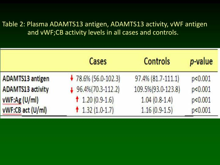 Table 2: Plasma ADAMTS13 antigen, ADAMTS13 activity, vWF antigen   and vWF;CB activity levels in all cases and controls.