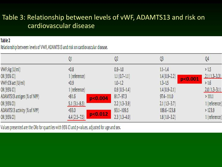 Table 3: Relationship between levels of vWF, ADAMTS13 and risk on   cardiovascular disease
