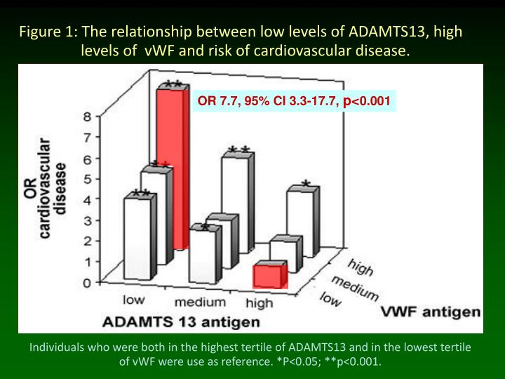 Figure 1: The relationship between low levels of ADAMTS13, high      levels of  vWF and risk of cardiovascular disease.