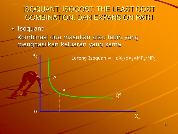 ISOQUANT, ISOCOST, THE LEAST COST COMBINATION, DAN EXPANSION PATH