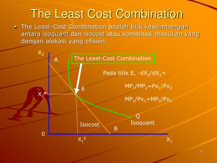 The Least Cost Combination