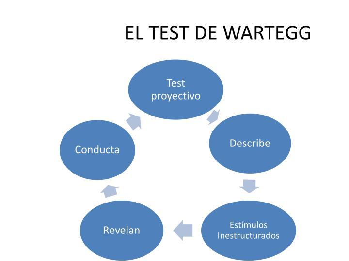EL TEST DE WARTEGG