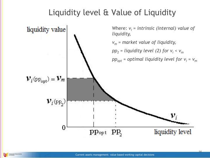 Liquidity level & Value of Liquidity