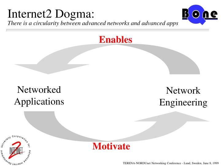 Internet2 dogma there is a circularity between advanced networks and advanced apps