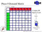 phase 0 demand matrix