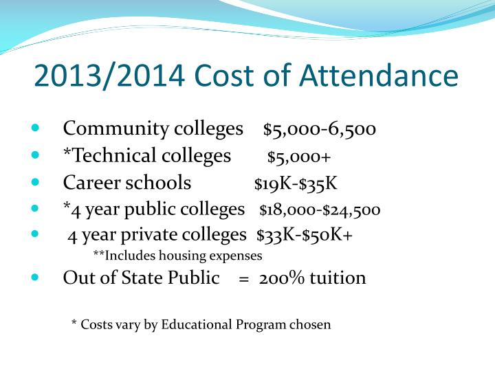 2013/2014 Cost of Attendance
